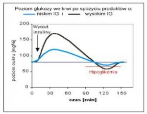 tabel z indeksem glikemicznym