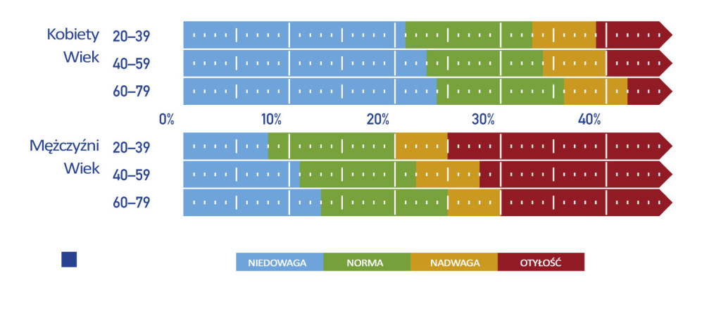 Tabela zakresów poziomu tkanki t³uszczowej u osoby doros³ej